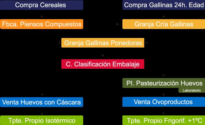 sistema de producción integrado de Alvarez Camacho S.L.